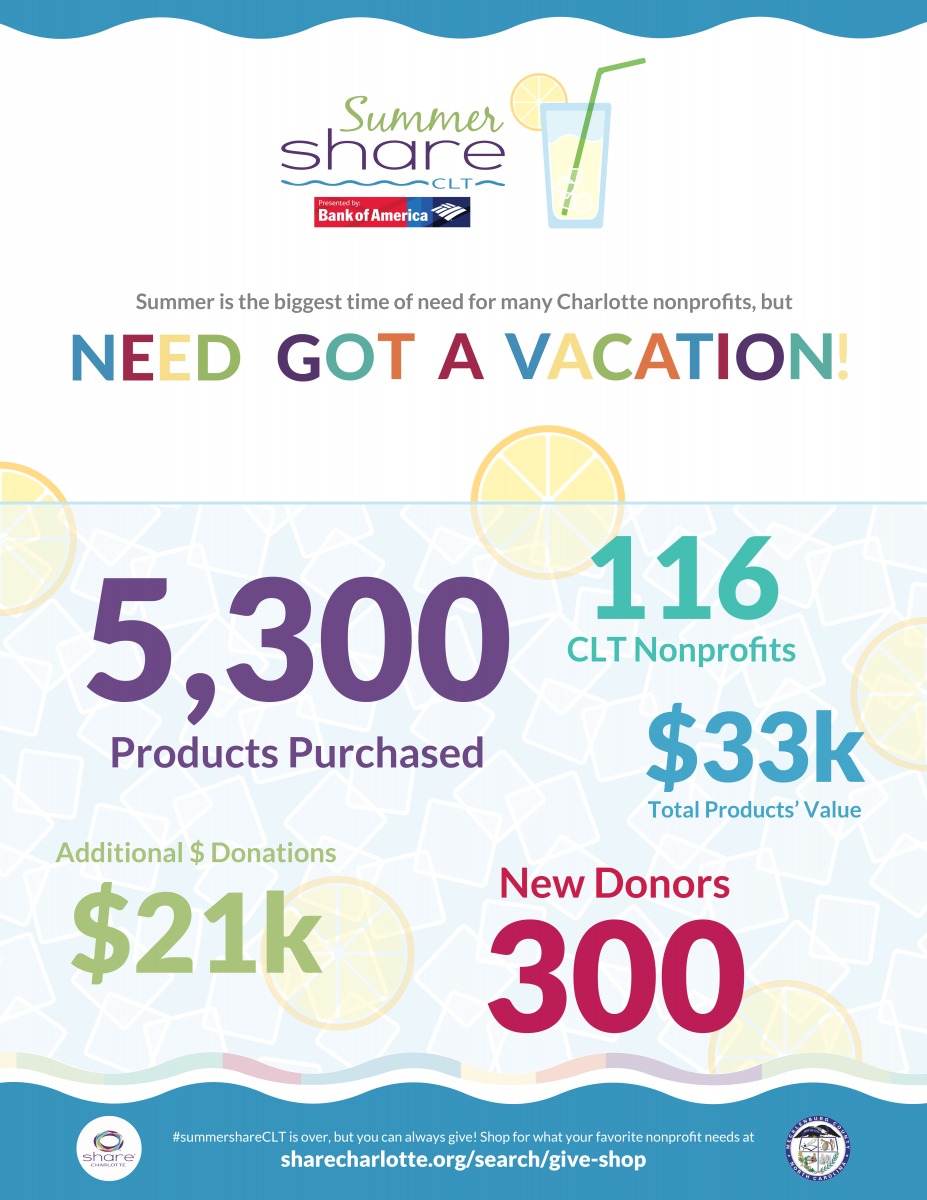 SummerSHARE raised 5,300 products for 116 nonprofits